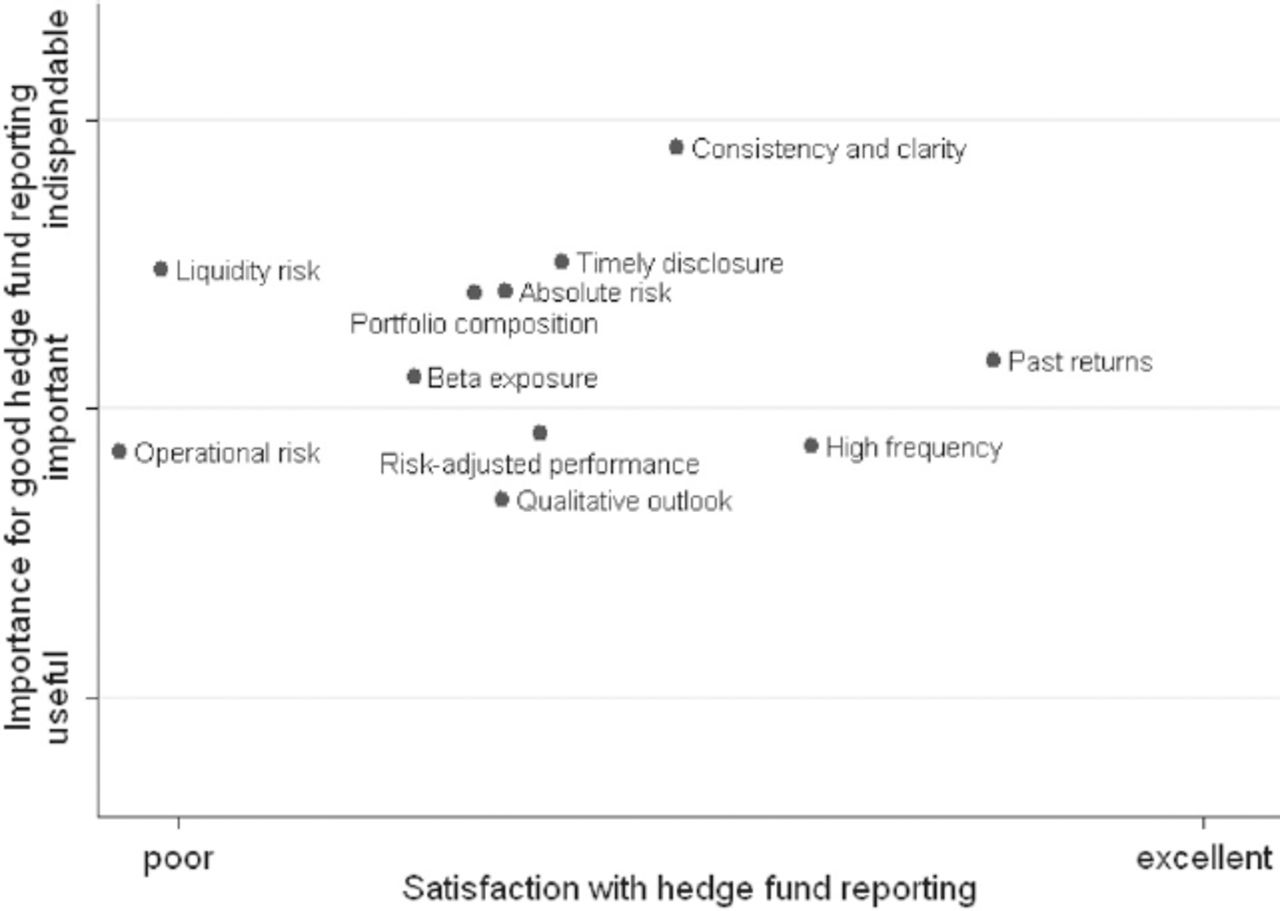 Hedge Fund Transparency: Where Do We Stand?   The Journal of