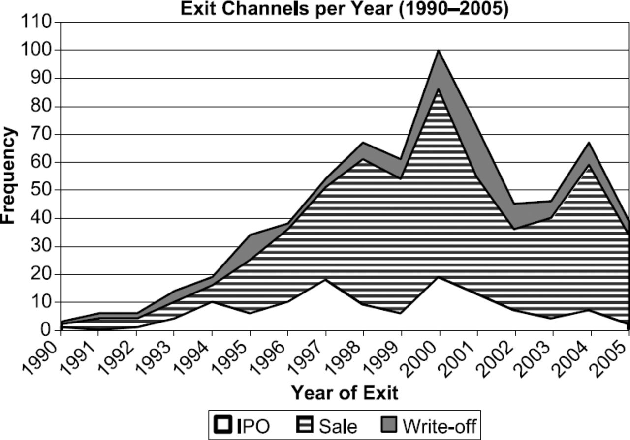 Exit Strategies of Buyout Investments: An Empirical Analysis | The