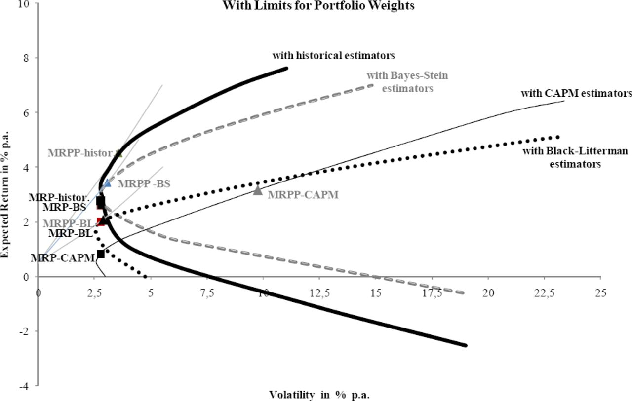 Optimal Portfolios with Traditional and Alternative