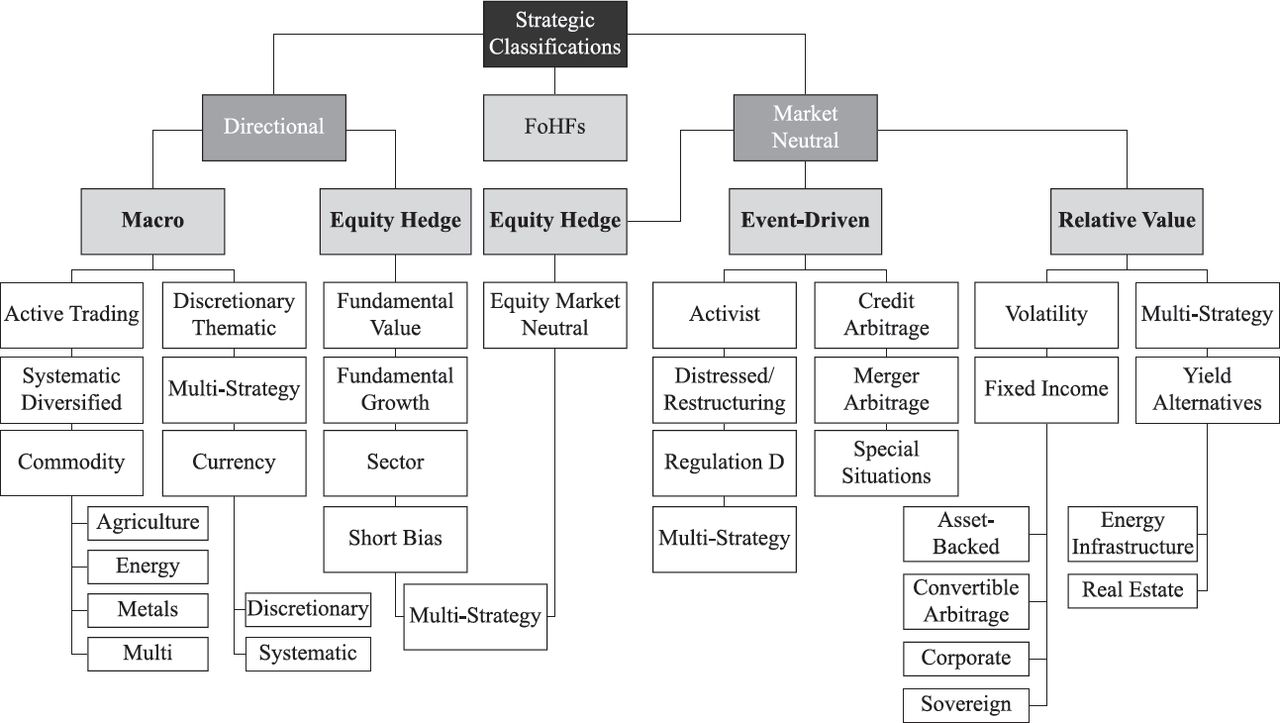 classifying single manager hedge funds some new insights the