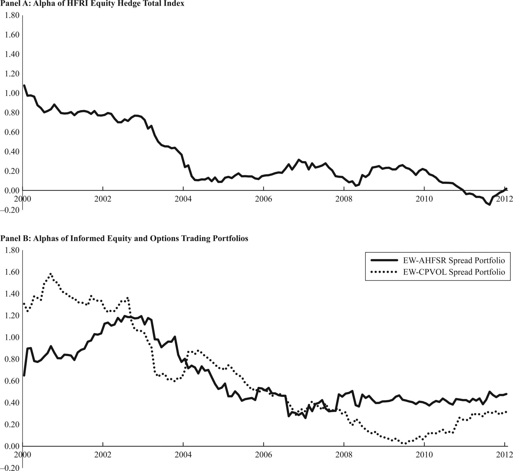 The Decline of Informed Trading in the Equity and Options